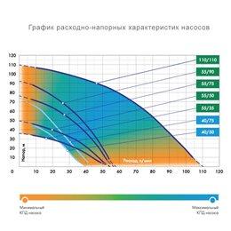 Скважинный насос Джилекс Водомет ПРОФ 40/50