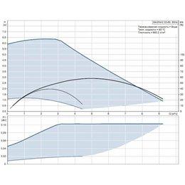 Циркуляционный насос Grundfos MAGNA3 32-60