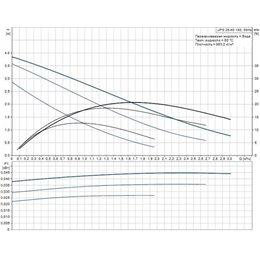 Циркуляционный насос Grundfos UPS 25-40