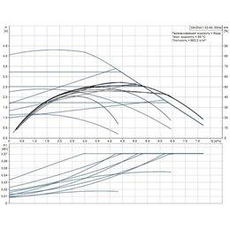 Циркуляционный насос Grundfos MAGNA1 32-40