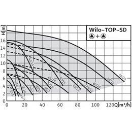 Циркуляционный насос Standard WILO TOP-SD 40/7 EM PN6/10