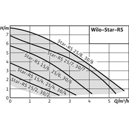 Циркуляционный насос WILO Star-RS 15/4