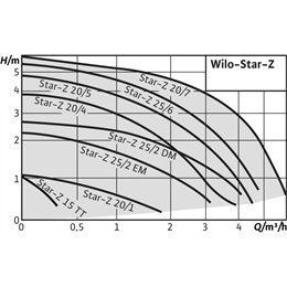 Циркуляционный насос WILO Star-Z 20/4-3