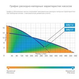 Дренажный насос Джилекс Дренажник 550/14