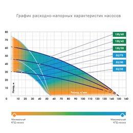 Насос погружной для колодцев ДЖИЛЕКС Водомет ПРОФ 55/75 А