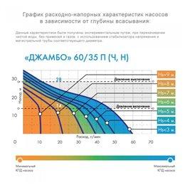 Насос поверхностный центробежный ДЖИЛЕКС Джамбо 60/35 Н-К