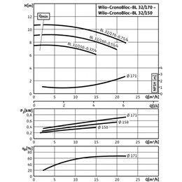 Блочный насос WILO CronoBloc-BL 32/150-0,37/4